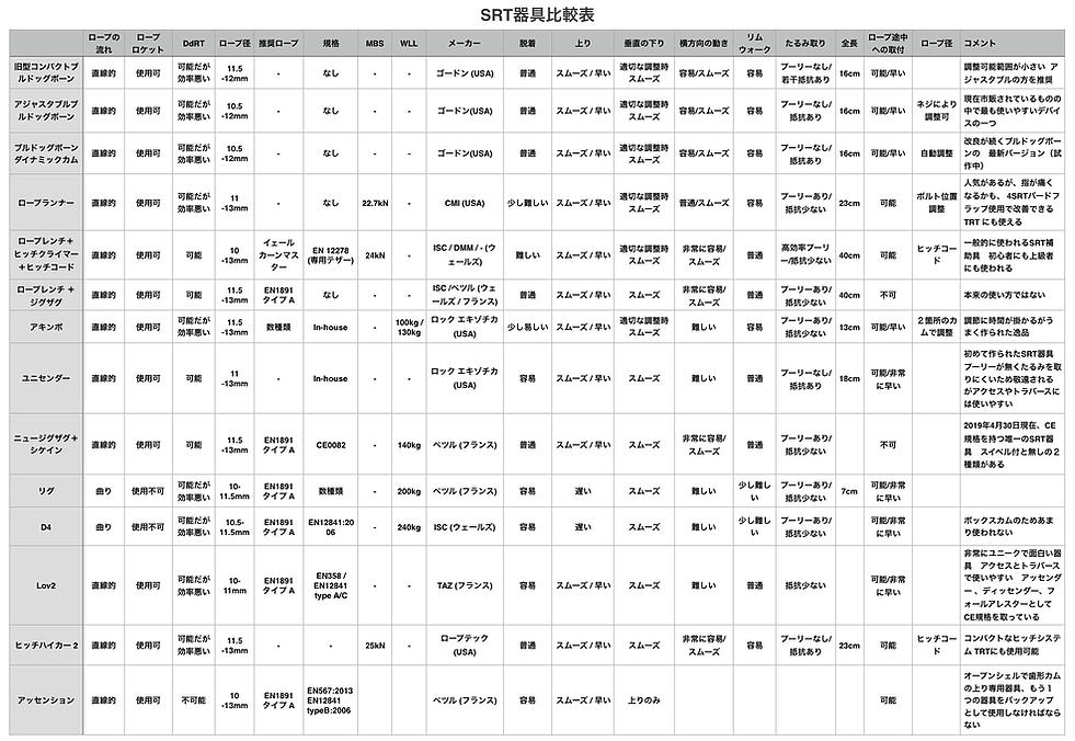 SRT器具一覧表 by ポールポインター